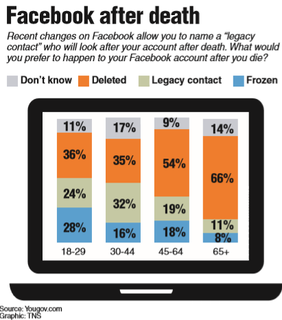 Facebook's legacy contact gives users a social media life after death